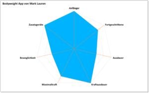 Bodyweight App - Kategorisierung