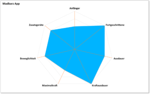 Madbarz App - Kategorisierung