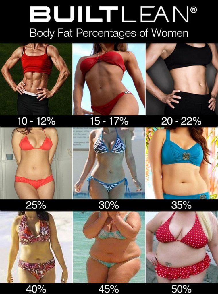 Frauen mit bauchmuskeln